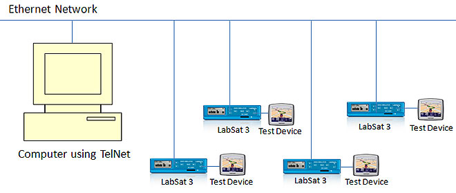 Networked LabSat 3 units using PC control with LabSat SDK