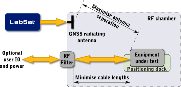 Receiver sensitivity testing Fig.2 Reradiated test setup