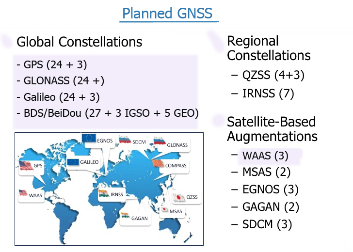planned gnss