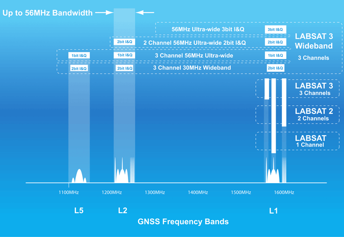 LabSat Recording Capability Comparison