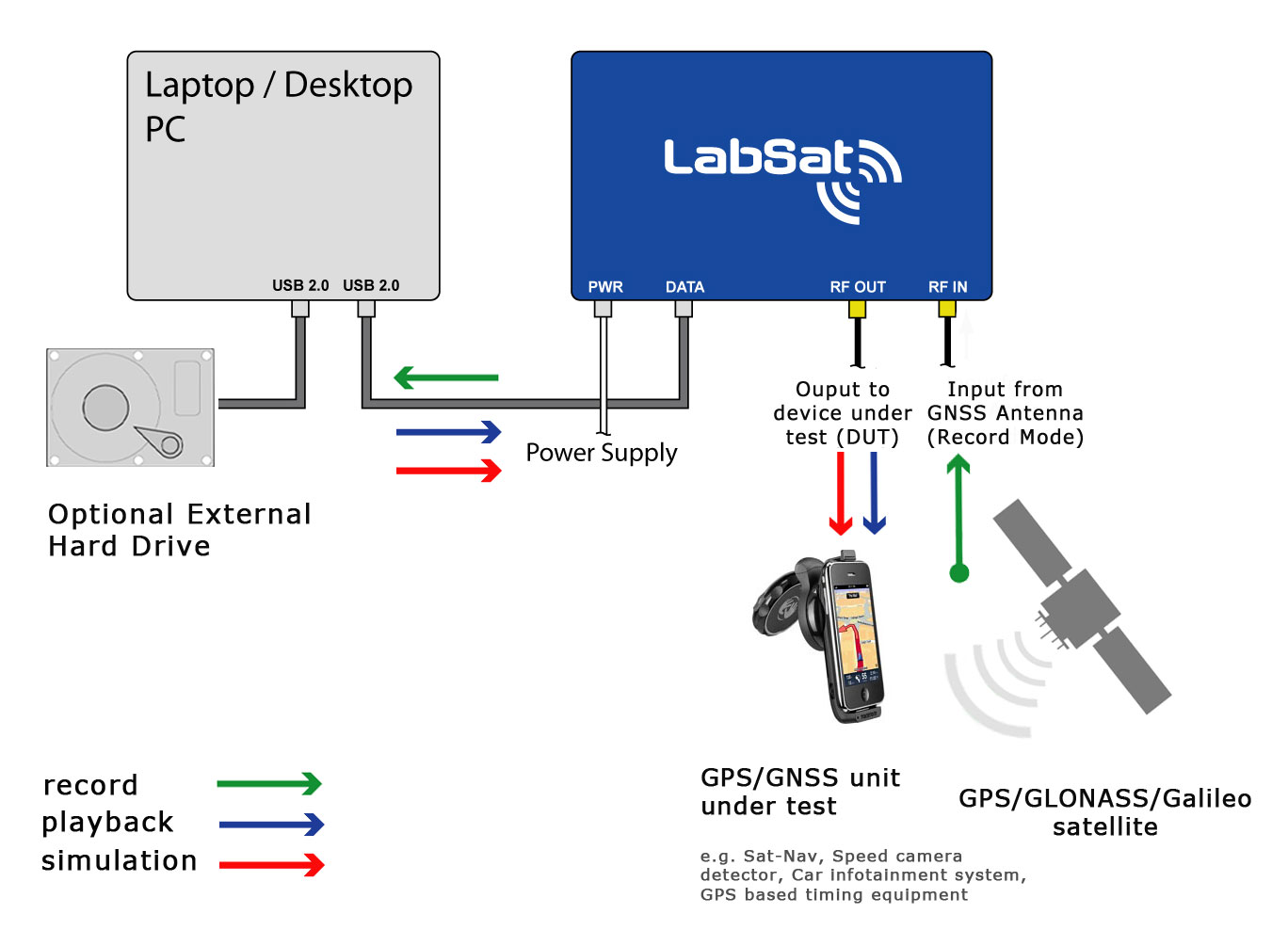 LabSat streams GPS data to and from a PC using a high speed USB link.